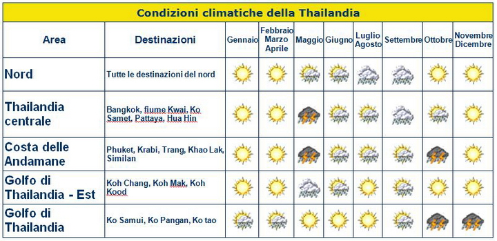 Quando andare in Thailandia ? Scopri la migliore stagione e il mese più adatto per visitare le isole e il nord della Thailandia